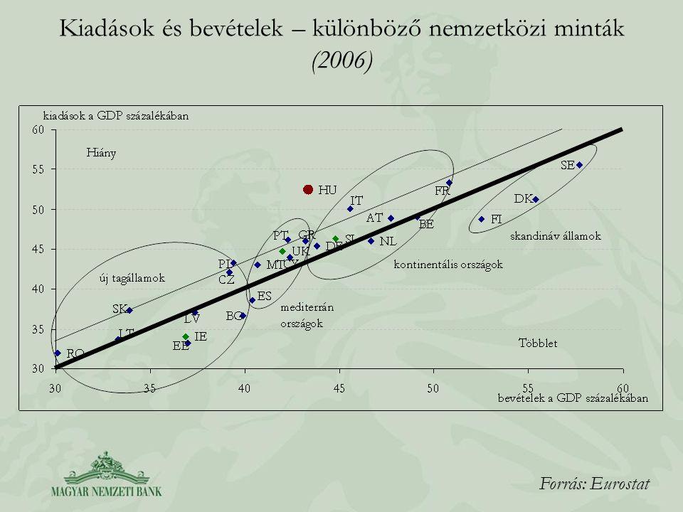 Kiadások és bevételek – különböző nemzetközi minták (2006)