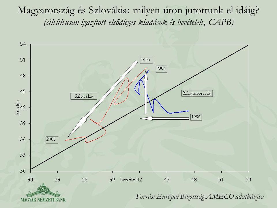 Magyarország és Szlovákia: milyen úton jutottunk el idáig