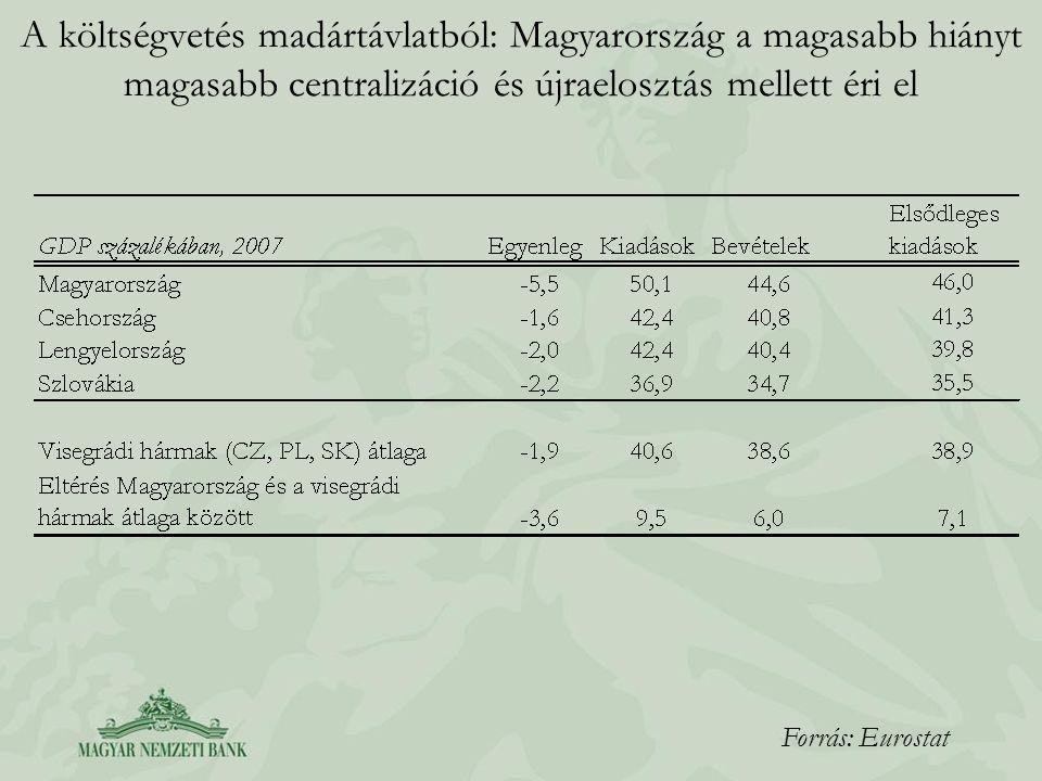 A költségvetés madártávlatból: Magyarország a magasabb hiányt magasabb centralizáció és újraelosztás mellett éri el