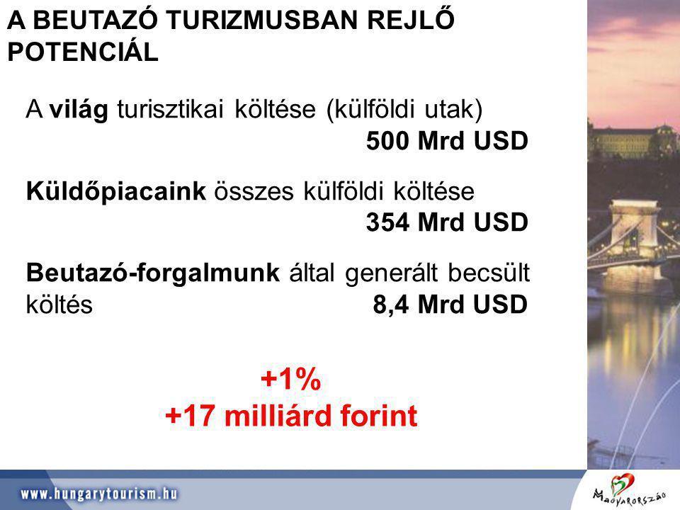 +1% +17 milliárd forint A BEUTAZÓ TURIZMUSBAN REJLŐ POTENCIÁL