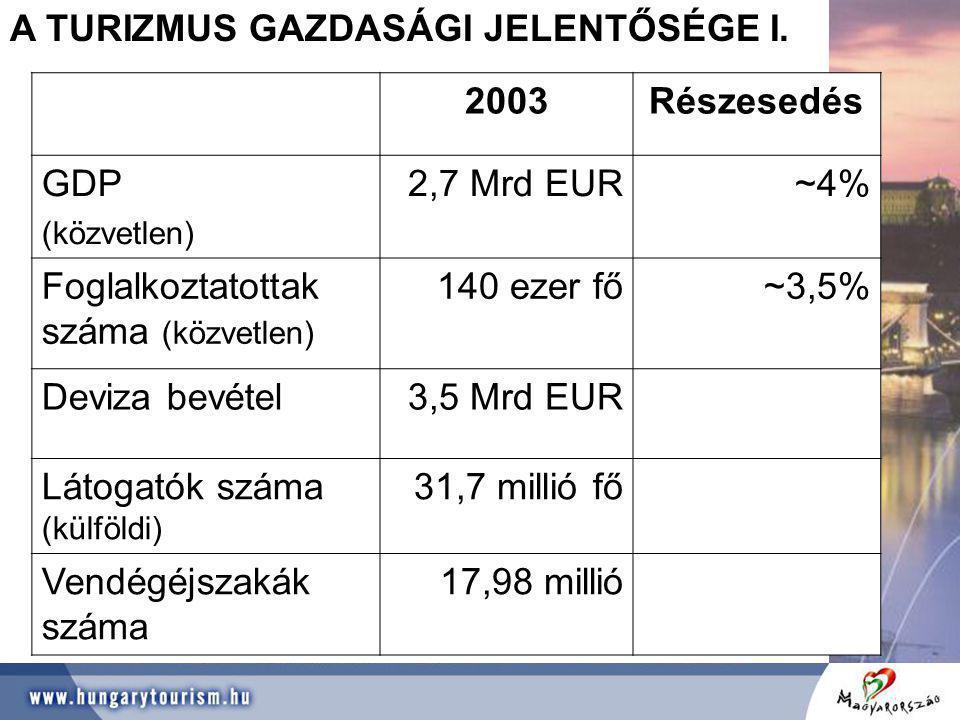 A TURIZMUS GAZDASÁGI JELENTŐSÉGE I. 2003 Részesedés GDP 2,7 Mrd EUR