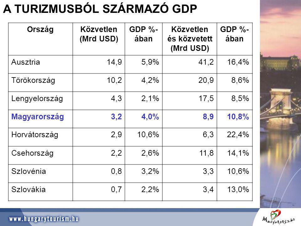 Közvetlen és közvetett (Mrd USD)