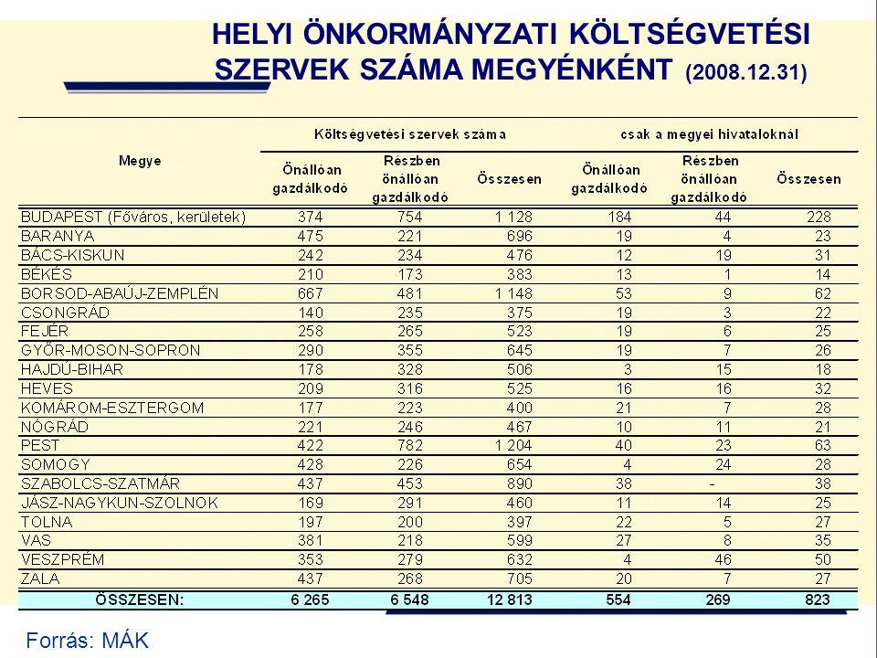 HELYI ÖNKORMÁNYZATI KÖLTSÉGVETÉSI SZERVEK SZÁMA MEGYÉNKÉNT (2008. 12