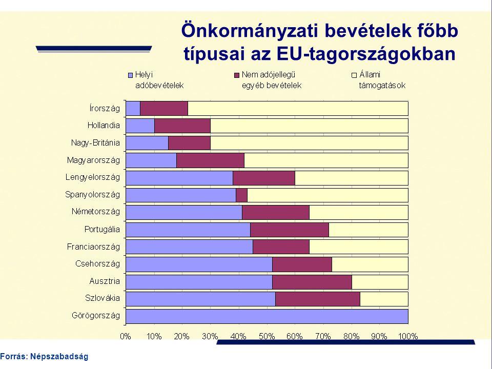 Önkormányzati bevételek főbb típusai az EU-tagországokban