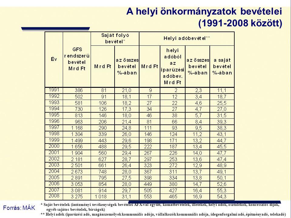 A helyi önkormányzatok bevételei (1991-2008 között)