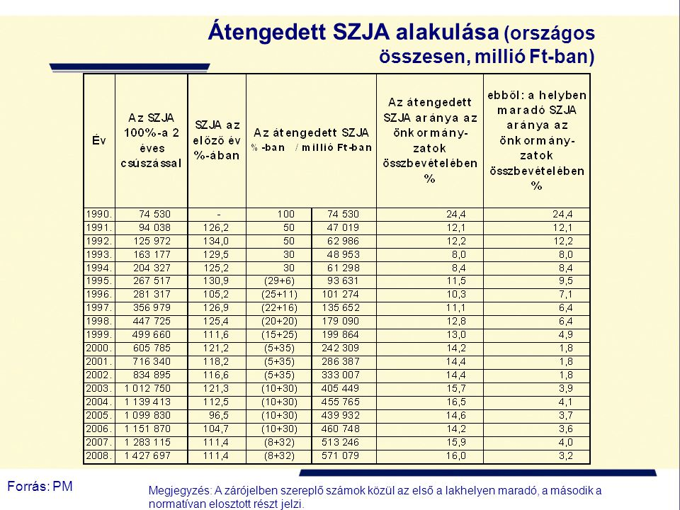 Átengedett SZJA alakulása (országos összesen, millió Ft-ban)