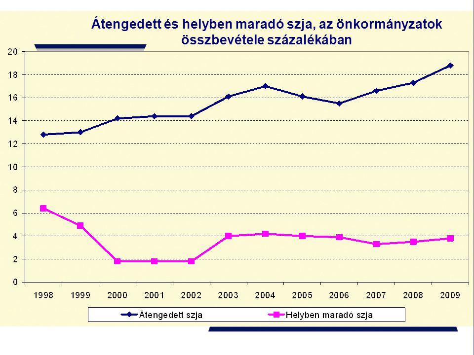 Átengedett és helyben maradó szja, az önkormányzatok összbevétele százalékában