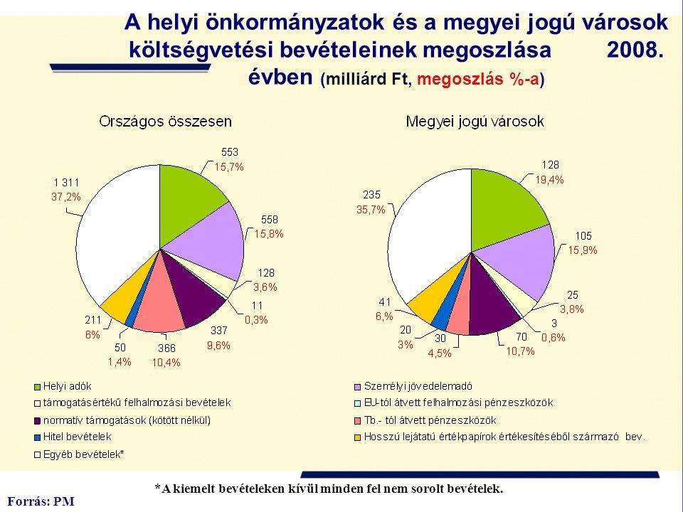 A helyi önkormányzatok és a megyei jogú városok költségvetési bevételeinek megoszlása 2008. évben (milliárd Ft, megoszlás %-a)