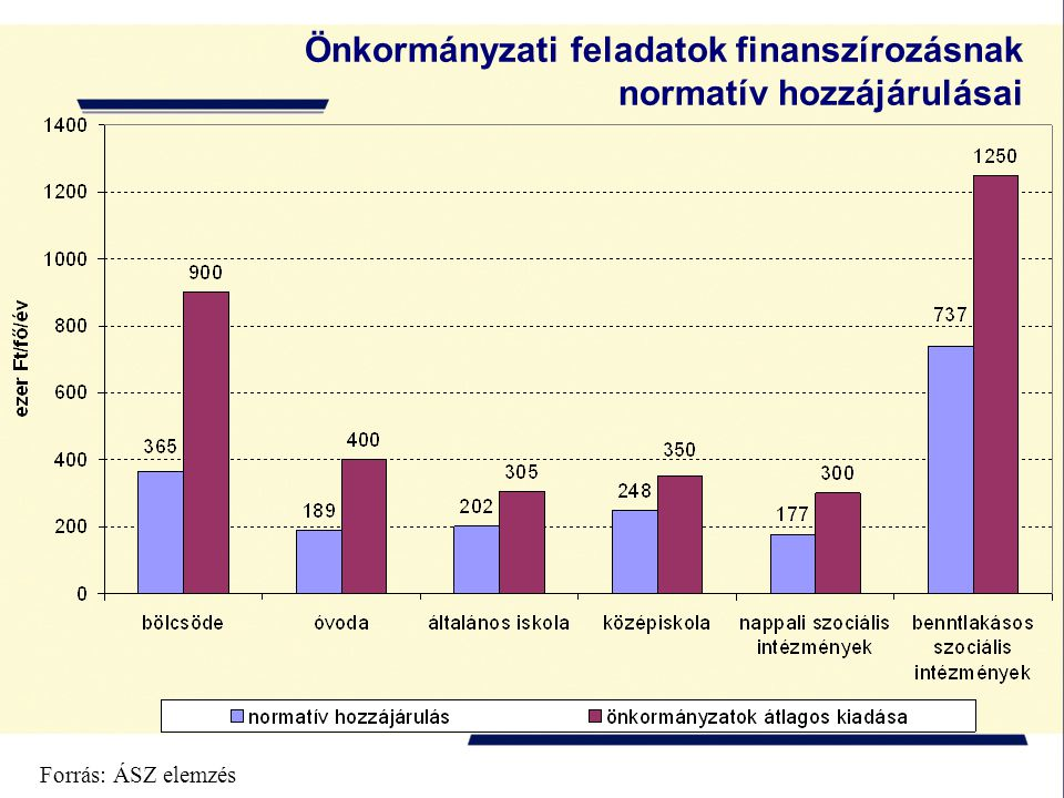 Önkormányzati feladatok finanszírozásnak normatív hozzájárulásai