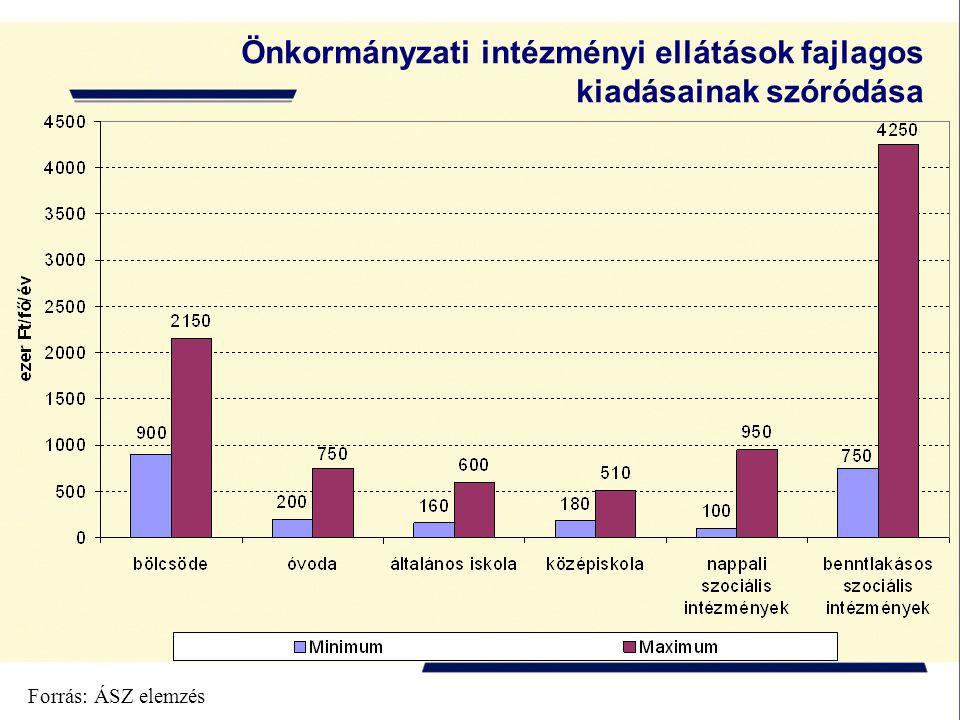 Önkormányzati intézményi ellátások fajlagos kiadásainak szóródása