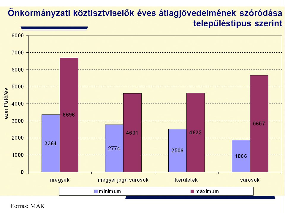 Önkormányzati köztisztviselők éves átlagjövedelmének szóródása településtípus szerint