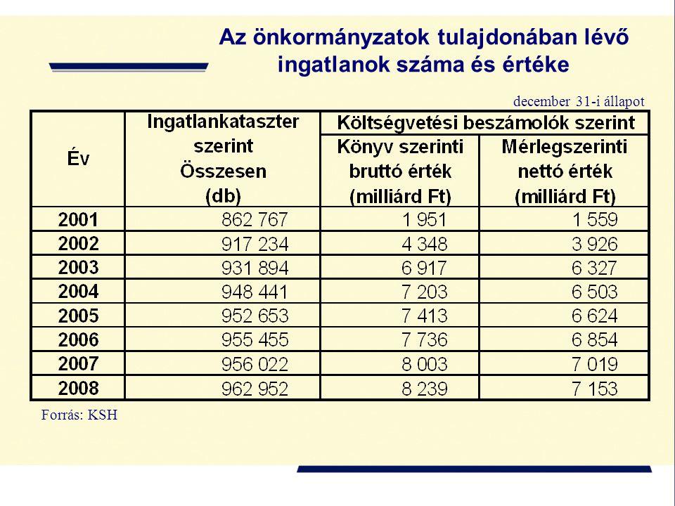 Az önkormányzatok tulajdonában lévő ingatlanok száma és értéke