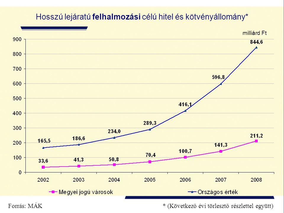 Hosszú lejáratú felhalmozási célú hitel és kötvényállomány*