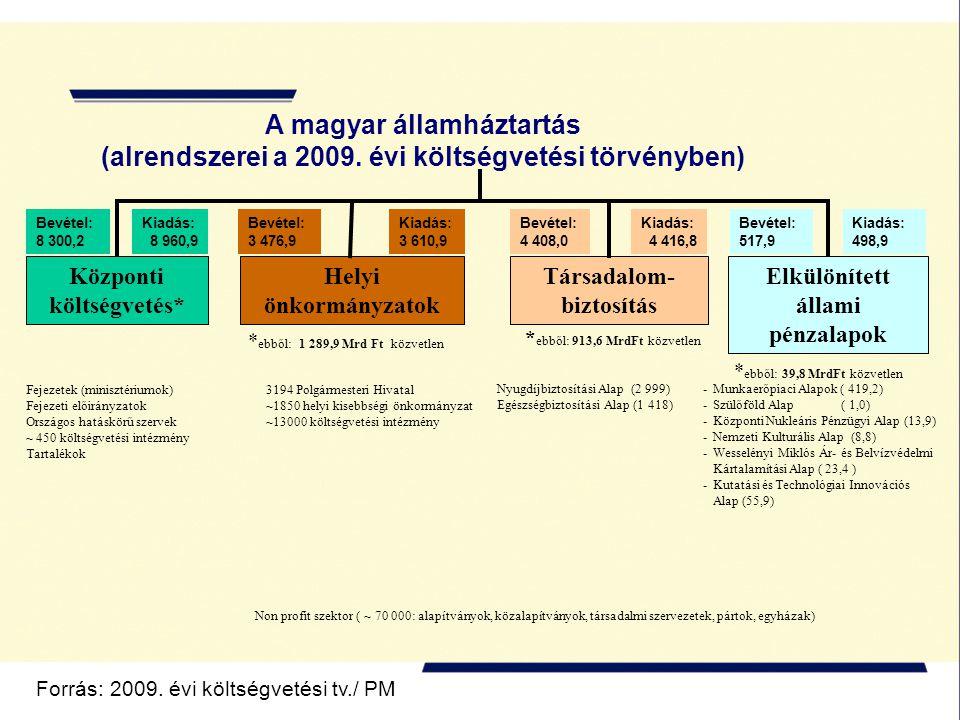 A magyar államháztartás (alrendszerei a 2009