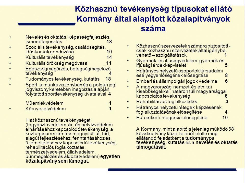 Közhasznú tevékenység típusokat ellátó Kormány által alapított közalapítványok száma