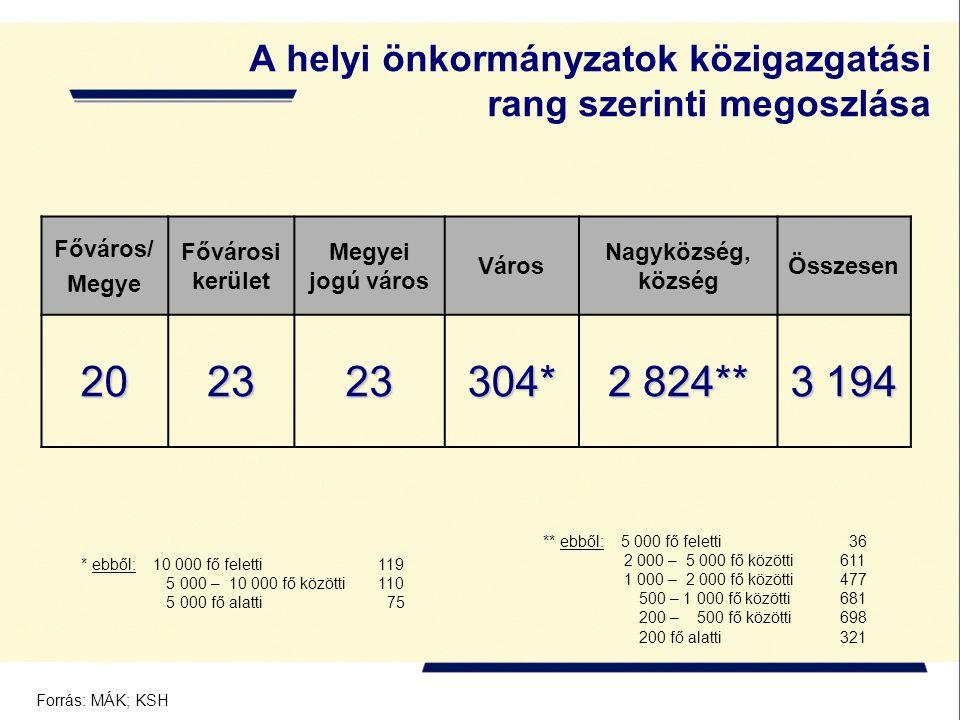 A helyi önkormányzatok közigazgatási rang szerinti megoszlása