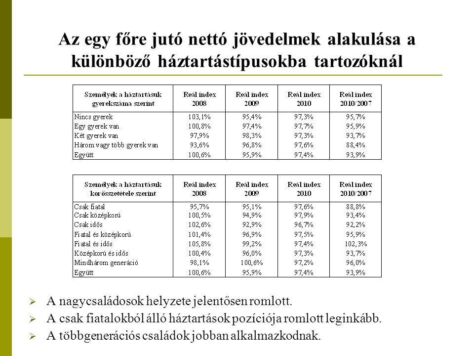 Az egy főre jutó nettó jövedelmek alakulása a különböző háztartástípusokba tartozóknál