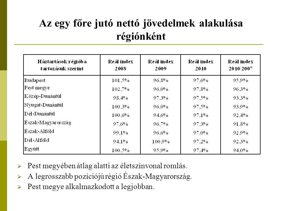 Az egy főre jutó nettó jövedelmek alakulása régiónként