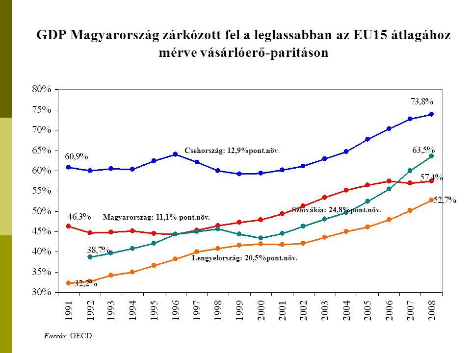 GDP Magyarország zárkózott fel a leglassabban az EU15 átlagához mérve vásárlóerő-paritáson