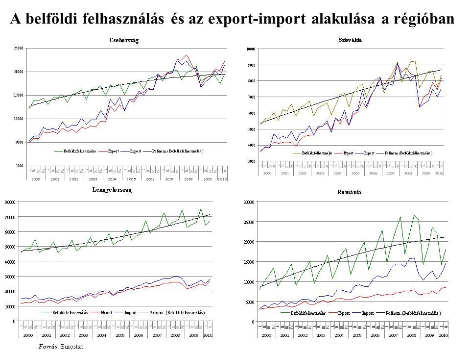 A belföldi felhasználás és az export-import alakulása a régióban