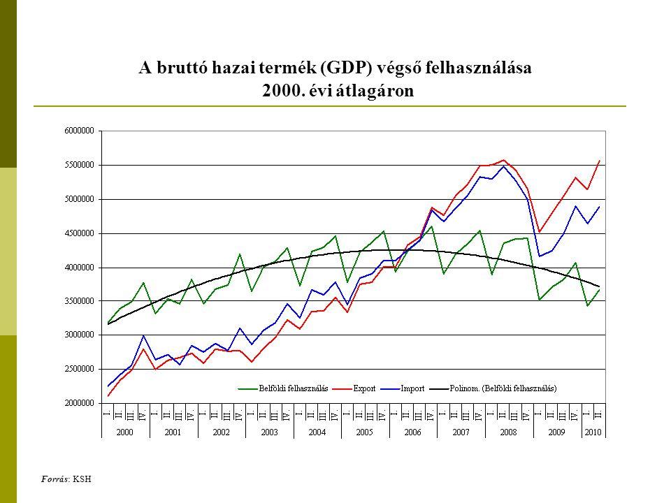 A bruttó hazai termék (GDP) végső felhasználása 2000. évi átlagáron