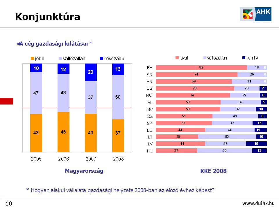 Konjunktúra A cég gazdasági kilátásai * Magyarország KKE 2008