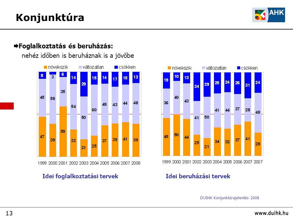 Konjunktúra Foglalkoztatás és beruházás: