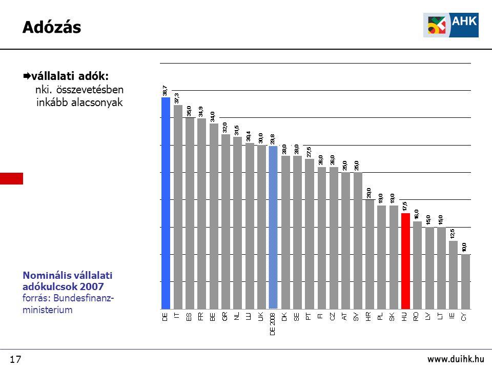 Adózás vállalati adók: nki. összevetésben inkább alacsonyak
