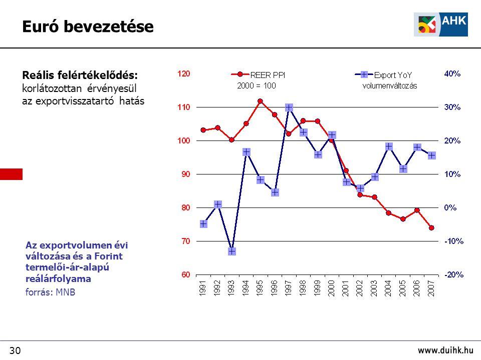 Euró bevezetése Reális felértékelődés: korlátozottan érvényesül az exportvisszatartó hatás.