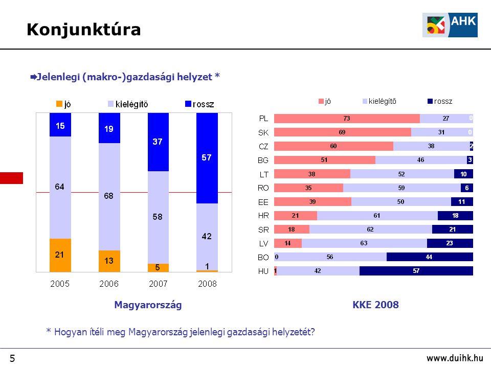 Konjunktúra Jelenlegi (makro-)gazdasági helyzet * Magyarország