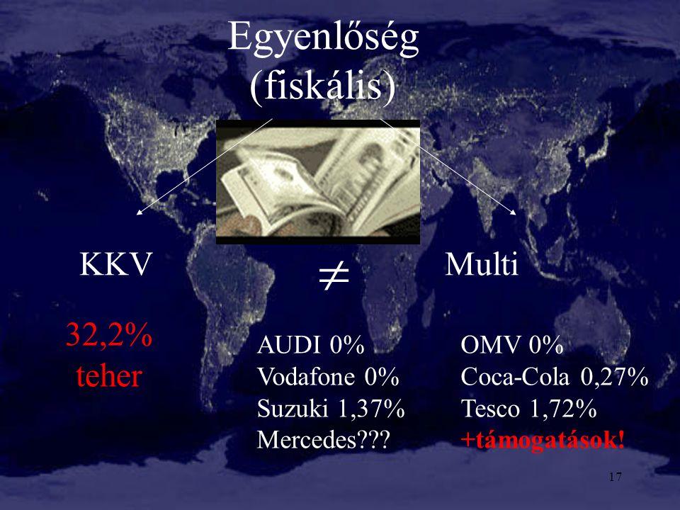 Egyenlőség (fiskális)