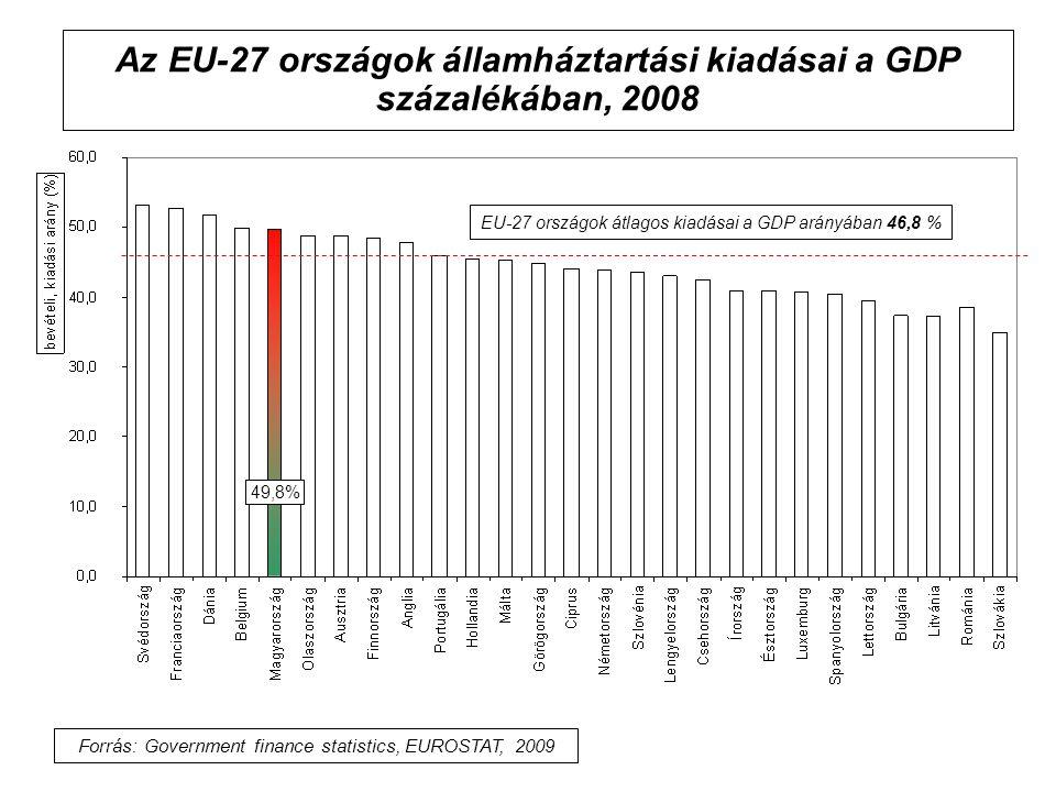Az EU-27 országok államháztartási kiadásai a GDP százalékában, 2008