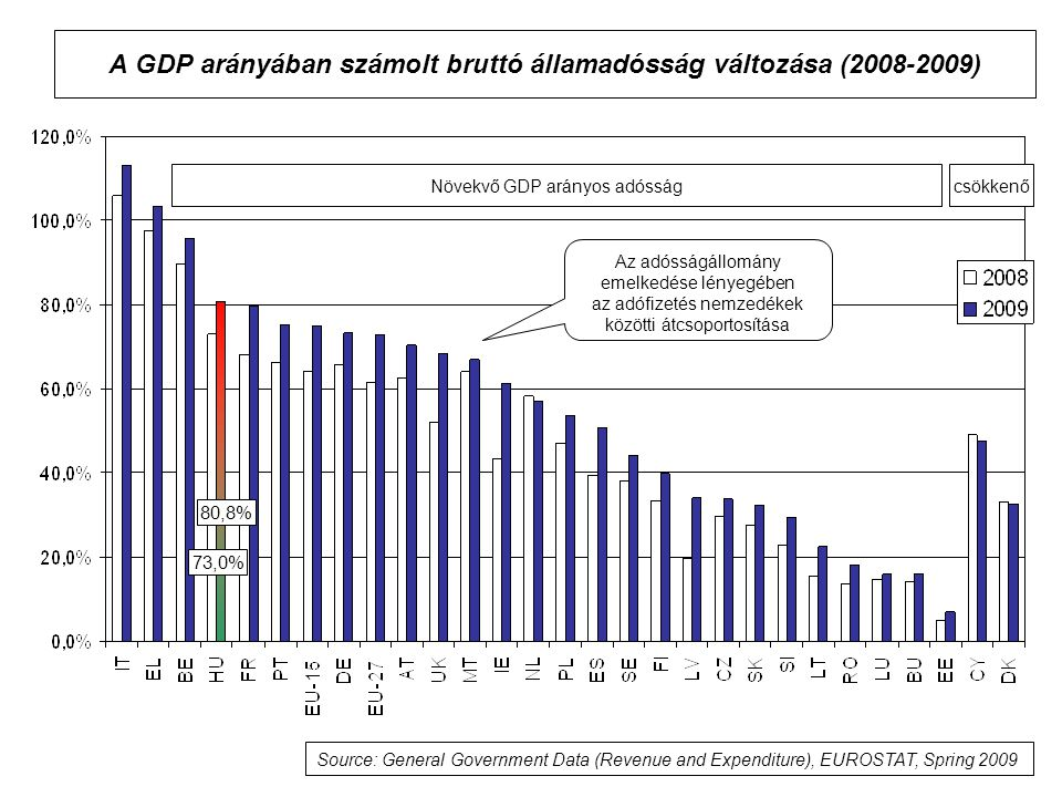 A GDP arányában számolt bruttó államadósság változása (2008-2009)