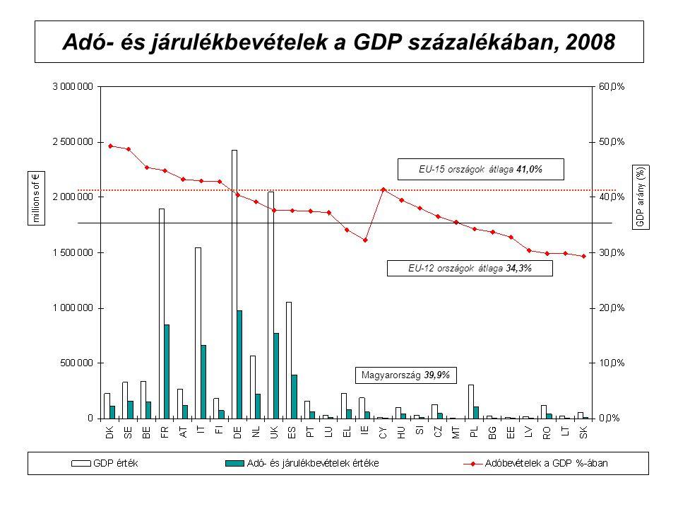 Adó- és járulékbevételek a GDP százalékában, 2008