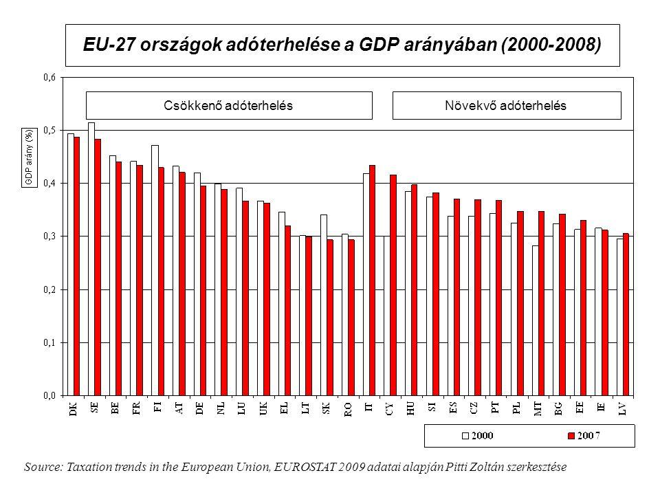 EU-27 országok adóterhelése a GDP arányában (2000-2008)