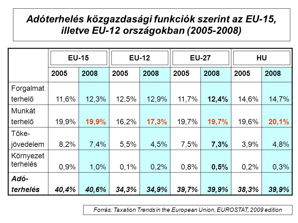 Forrás: Taxation Trends in the European Union, EUROSTAT, 2009 edition