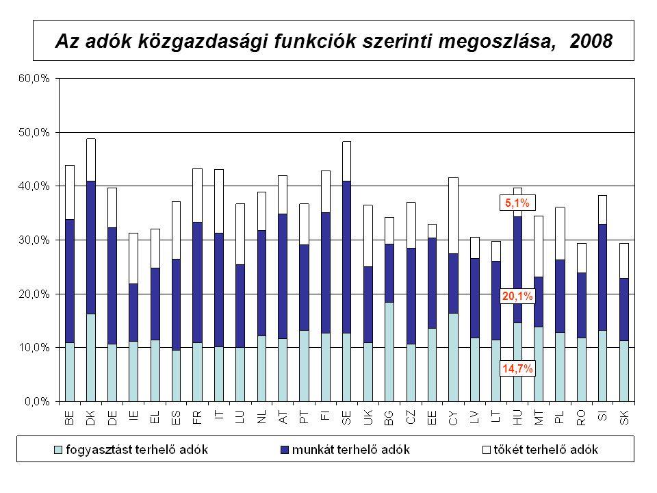 Az adók közgazdasági funkciók szerinti megoszlása, 2008