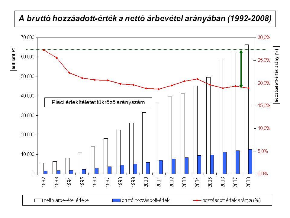 A bruttó hozzáadott-érték a nettó árbevétel arányában (1992-2008)