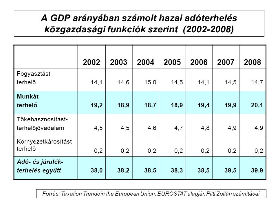 A GDP arányában számolt hazai adóterhelés közgazdasági funkciók szerint (2002-2008)