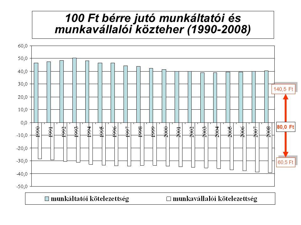 100 Ft bérre jutó munkáltatói és munkavállalói közteher (1990-2008)