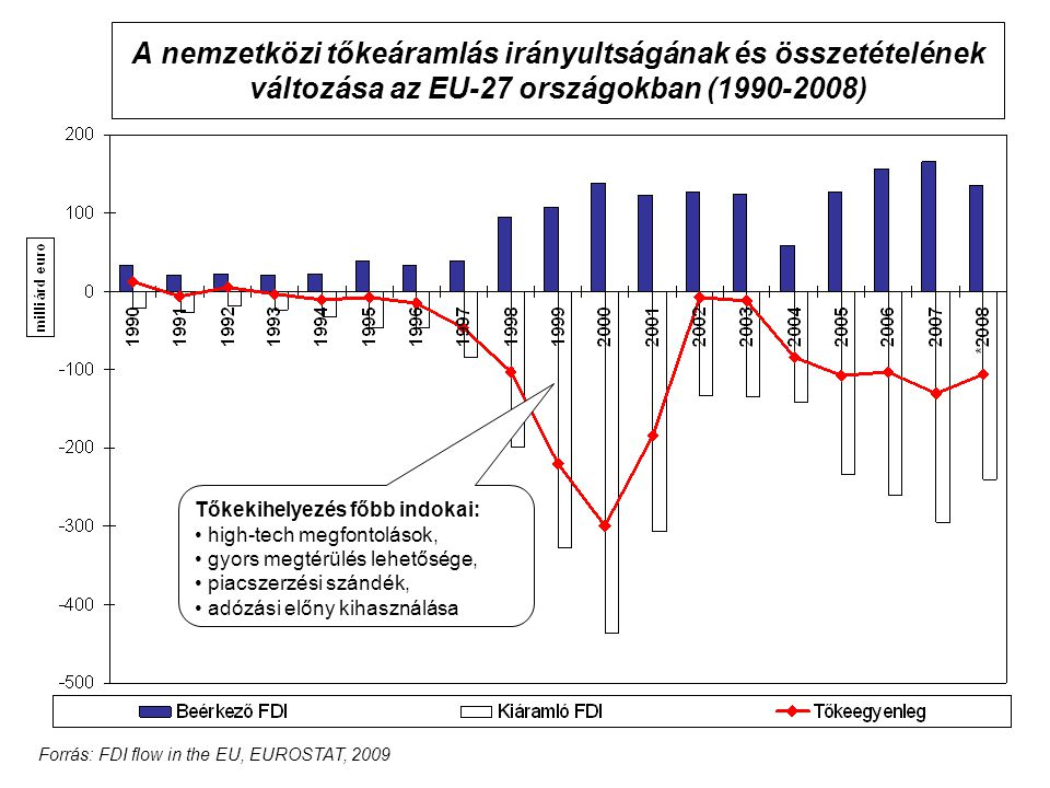 Forrás: FDI flow in the EU, EUROSTAT, 2009