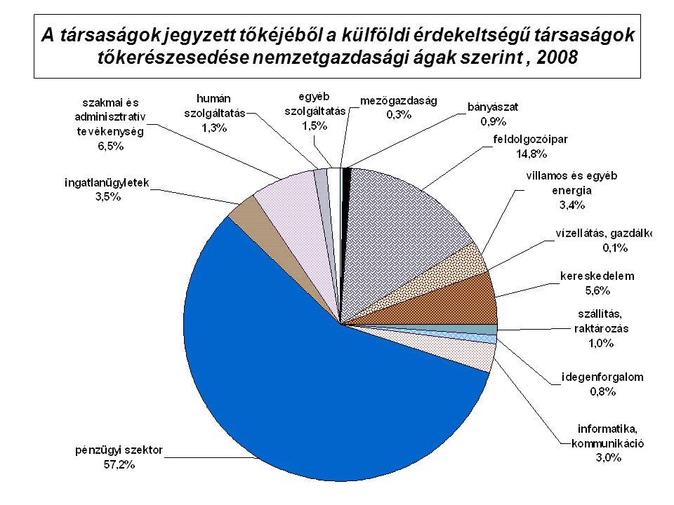 A társaságok jegyzett tőkéjéből a külföldi érdekeltségű társaságok tőkerészesedése nemzetgazdasági ágak szerint , 2008