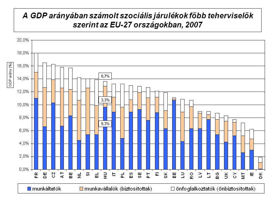 A GDP arányában számolt szociális járulékok főbb teherviselők szerint az EU-27 országokban, 2007
