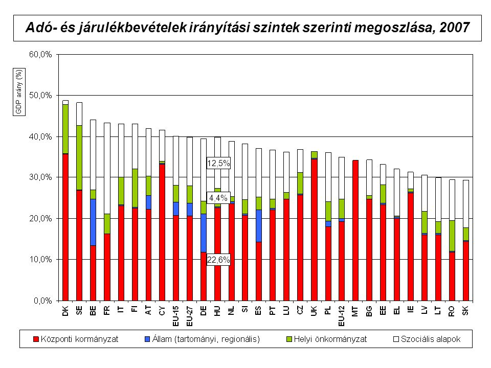 Adó- és járulékbevételek irányítási szintek szerinti megoszlása, 2007