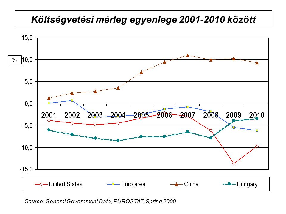 Költségvetési mérleg egyenlege 2001-2010 között