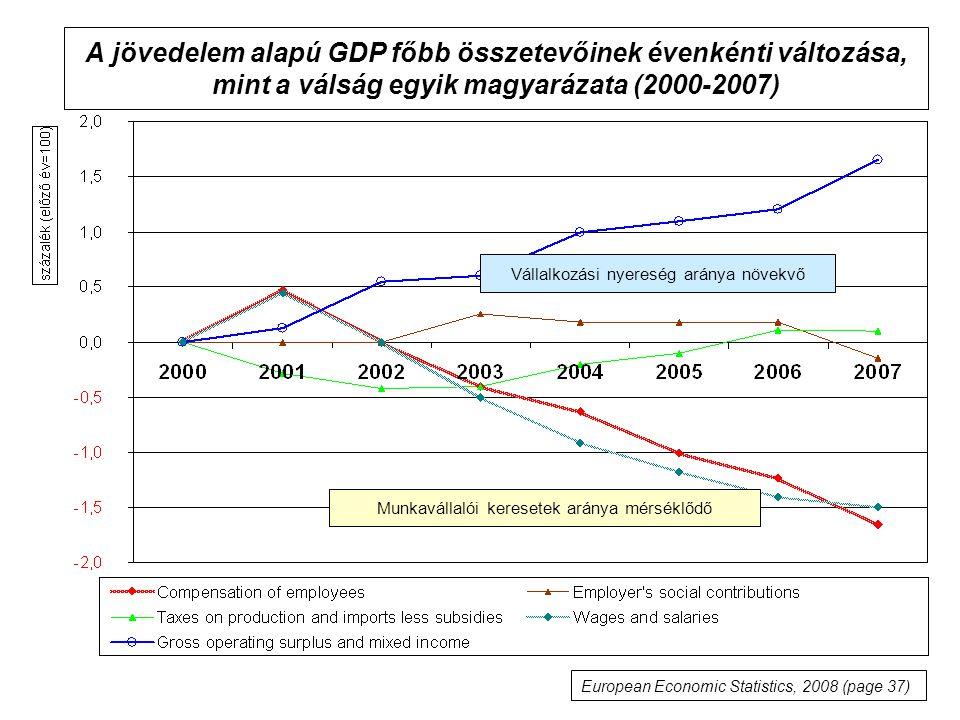 A jövedelem alapú GDP főbb összetevőinek évenkénti változása, mint a válság egyik magyarázata (2000-2007)