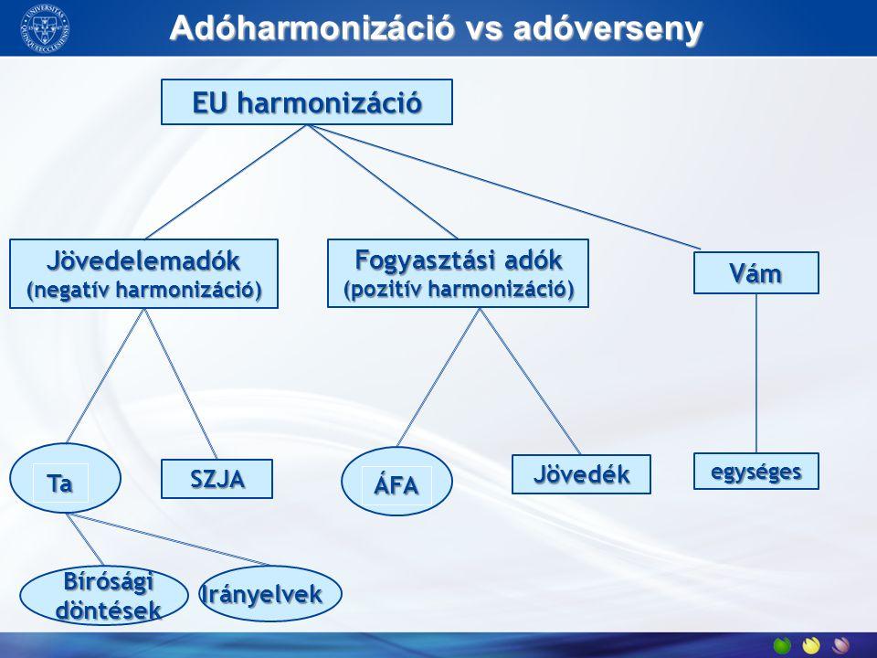 Adóharmonizáció vs adóverseny