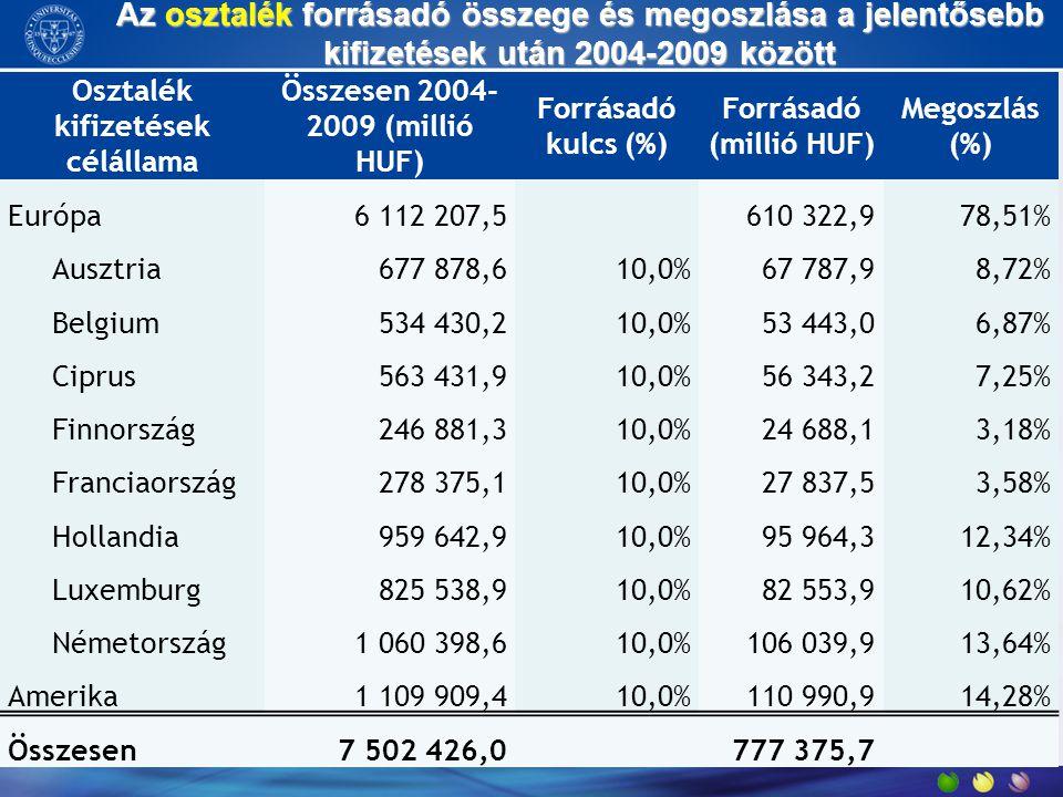 Az osztalék forrásadó összege és megoszlása a jelentősebb kifizetések után 2004-2009 között