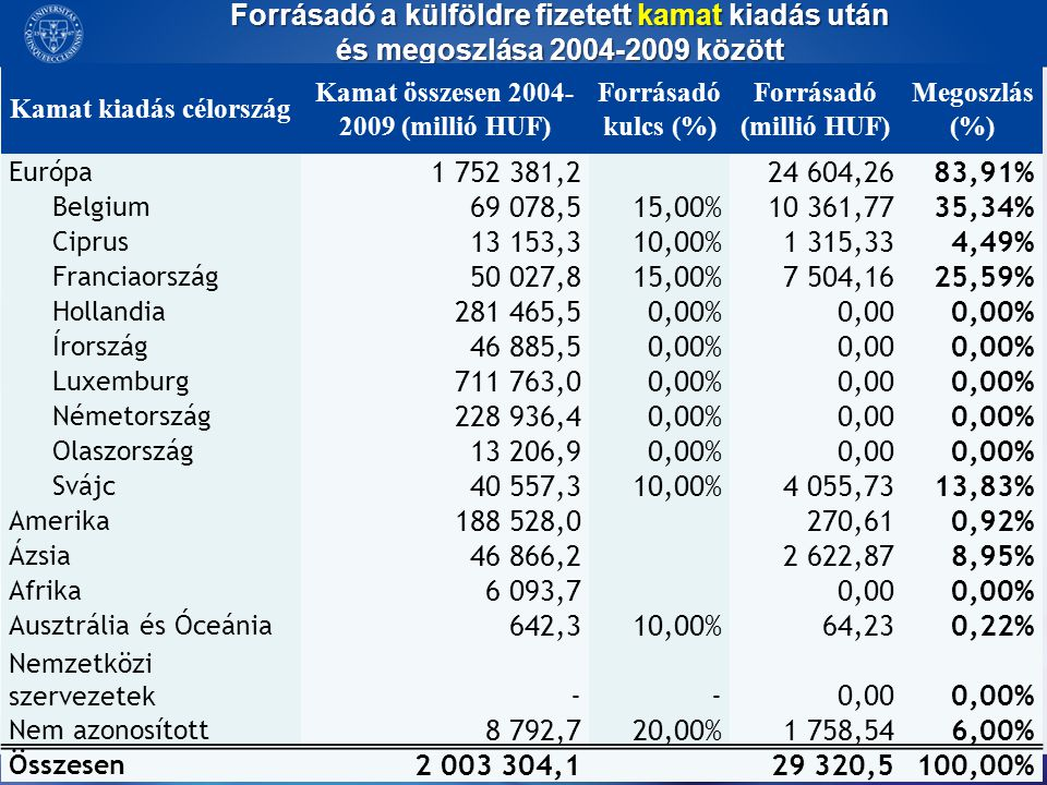 Kamat kiadás célország Kamat összesen 2004-2009 (millió HUF)