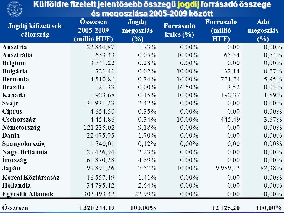Külföldre fizetett jelentősebb összegű jogdíj forrásadó összege és megoszlása 2005-2009 között